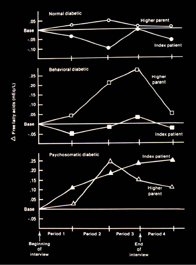 psychosomatically induced exacerbations of  diabetes mellitus